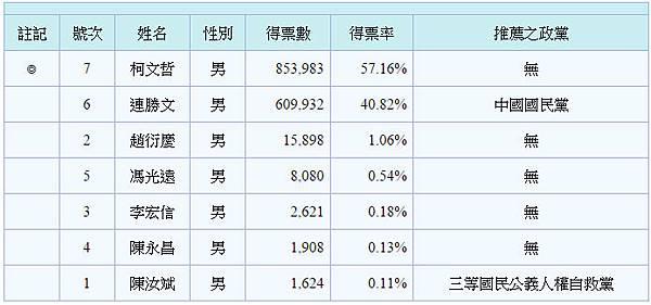 2014台北市長選舉開票結果