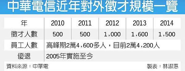 2014中華電信