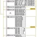 非事件系統全覽表-7.jpg
