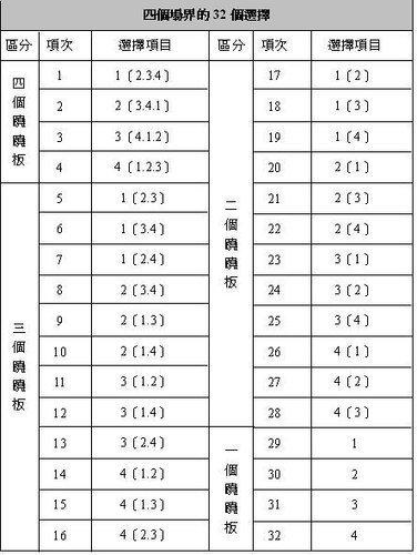 非事件系統全覽表-8.jpg