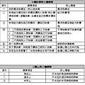 非事件系統全覽表-9.jpg
