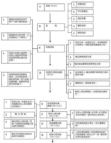校園中國小學生死亡創傷處遇模型1..jpg