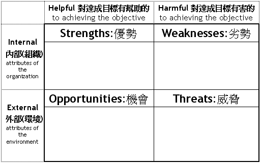 SWOT-Analysis-Chinese12.png