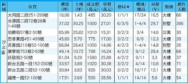 新北市汐止區成交行情0916
