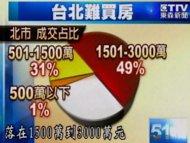 台北居住大不易!500萬也難買房