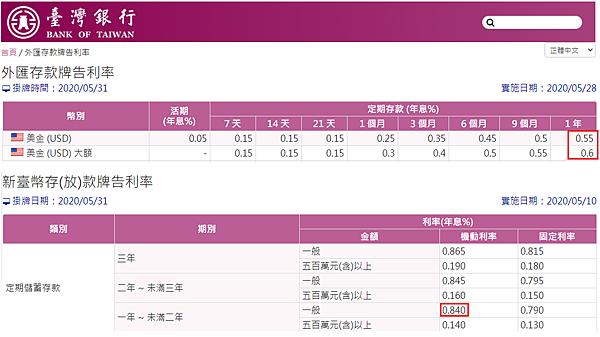 台灣銀行定存利率