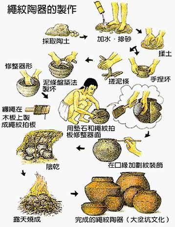 大坌坑文化 -- 製陶過程復原圖