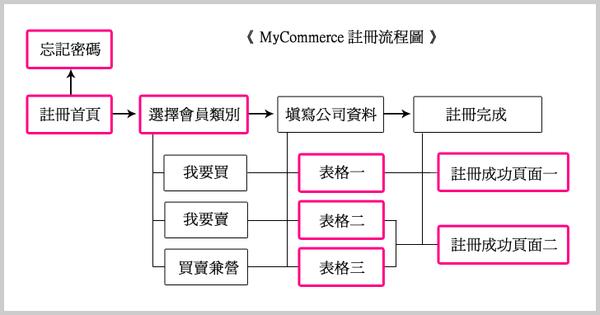 MyCommerce 註冊流程圖