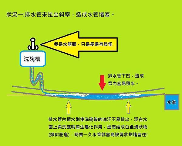 水管堵塞1