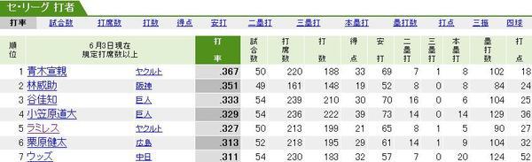林威助 打擊排行榜第二名!!!