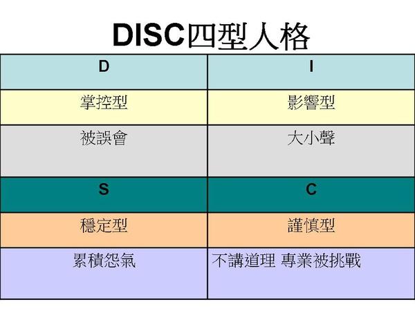 DISC四型人格.jpg