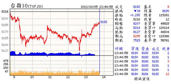 10.05(10~日出現DS訊號但守住週低壕溝;大盤出現16天以來首度破低壕溝.更有集團股領先破底).bmp