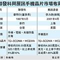 聯發科與展訊手機晶片市場布局(聯發科與展訊-99.03.26).bmp