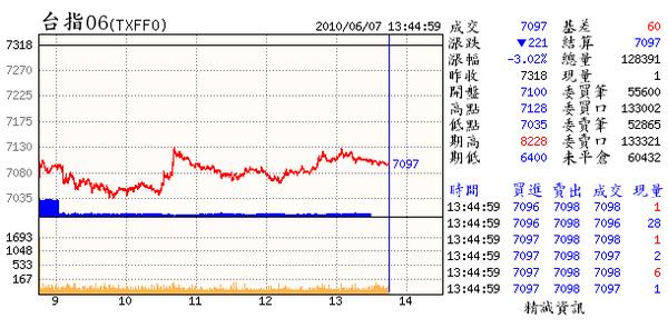 06.07.(06~3日線仍為多.但8日是關鍵.7064收盤不能破.破則7000不守.加油).