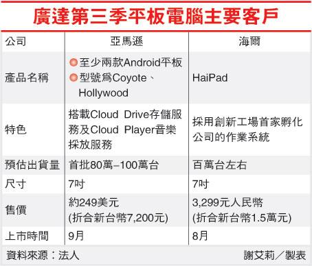 廣達第三季平板電腦主要客戶(2382-100.07.13).jpg