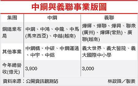 中鋼與義聯事業版圖(2002-100.07.21).jpg