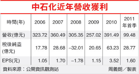 中石化十近年營收獲利(1314-100.07.21).jpg