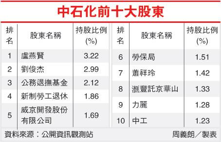 中石化前十大股東(1314-100.07.21).jpg