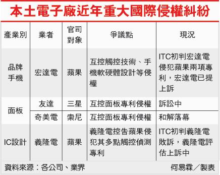 本土電子廠近年重大國際侵權糾紛(智財銀行-100.08.05).bmp