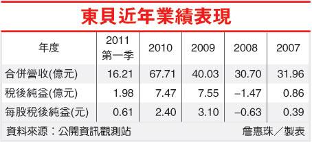 東貝近年業績表現(2499-100.08.08).jpg