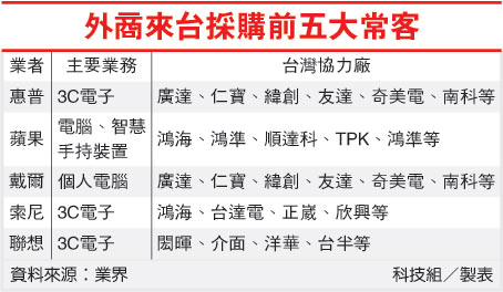 外商來台採購前五大常客(HP-100.08.22).jpg