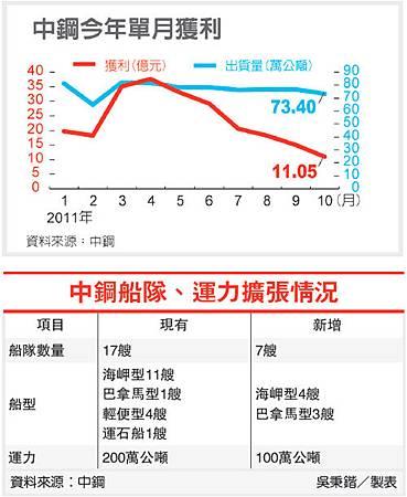 中鋼船隊.運力擴張情況(2002-100.11.04).bmp