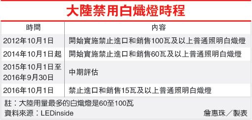 大陸禁用白熾燈時程(LED-100.11.08).jpg