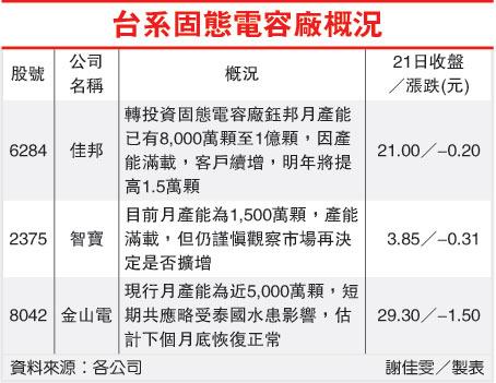 台系固態電容廠概況(被動元件固態電容-100-11.22).jpg