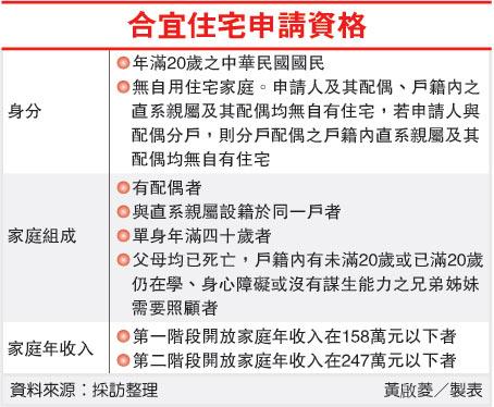 合宜住宅申請資格(合宜住宅-100.12.13).jpg
