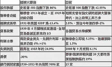 表一、1930年代經濟大蕭條和2007~2008年全球金融危機比較(1930經濟大蕭條--100.12.16).jpg