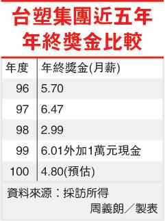 台塑集團近五年年終獎金比較(1301-100.12.29).jpg