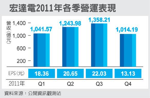 宏達電2011年各季營運表現(2498-101-01.07).jpg