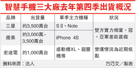 智慧手機三大廠去年第四季出貨概況(2498-101.01.07).jpg
