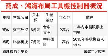 寶成 鴻海佈局工具機控制器概況(9904-10.31).bmp