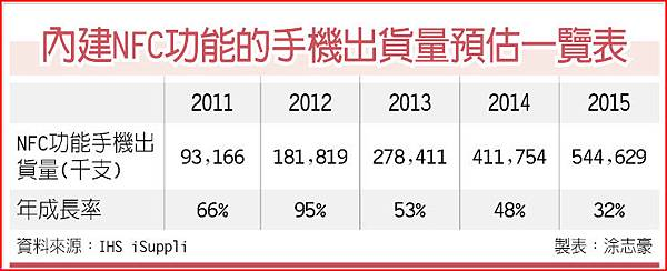 內建NFC功能的手機出貨預估一覽表(NFC-100.11.21)