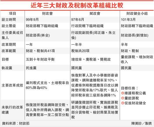 近年三大財政及稅制改革組織比較(稅改-101.03.13)