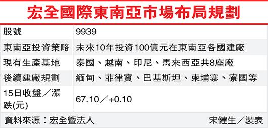 宏全國際東南亞市場布局規劃(9939-101.05.16)