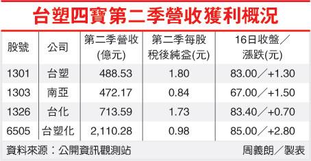 台塑四寶第二季營收獲利概況(1301-100.09.19)
