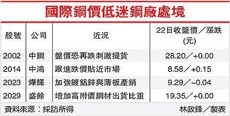 國際鋼價低迷鋼廠處境(2002-101.05.23)