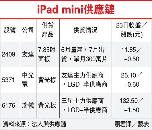 iPad mini供應鏈(2409-101.05.24)