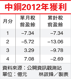 中鋼2012獲利(2002-101.05.25)