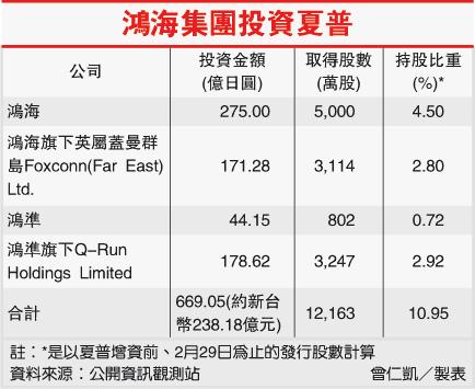 鴻海集團投資夏普(2317-101.03.28)