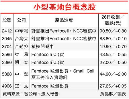 小型基地台概念股(5388-101.03.27)