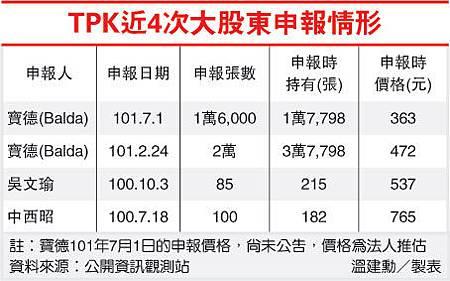 TPK近4次大股東申報情形(3673-101.07.03))