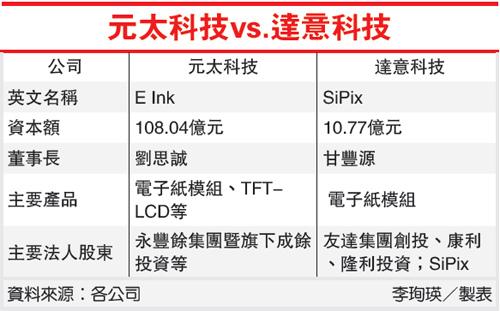 元太科技VS達意科技(8069-101.08.04)