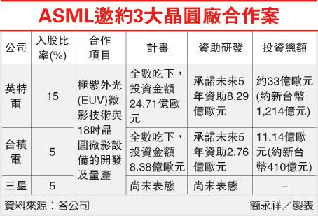 ASML邀約3大晶圓廠合作案(2330-101.08.06)