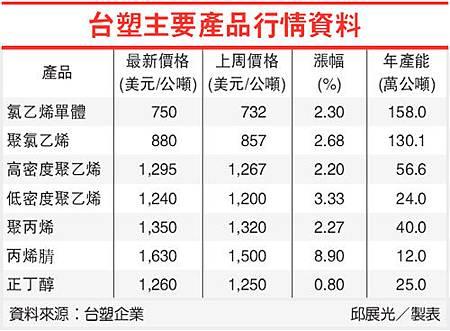 台塑主要產品行情資料(1301-101.07.16)