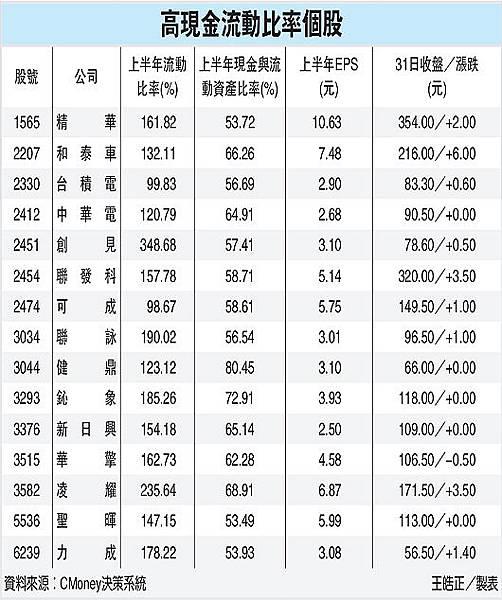 高現金流動比率個股(高現金流動比率-101.09.01))