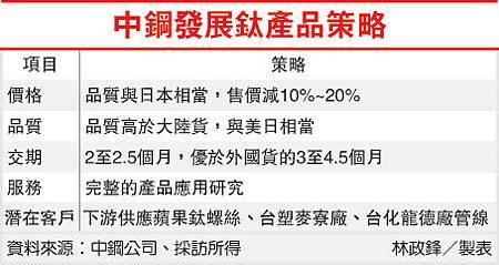 中鋼發展鈦產品策略(2002-101.09.11)