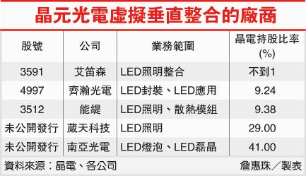 晶元光電虛擬垂直整合的廠商(2448-101.09.21)